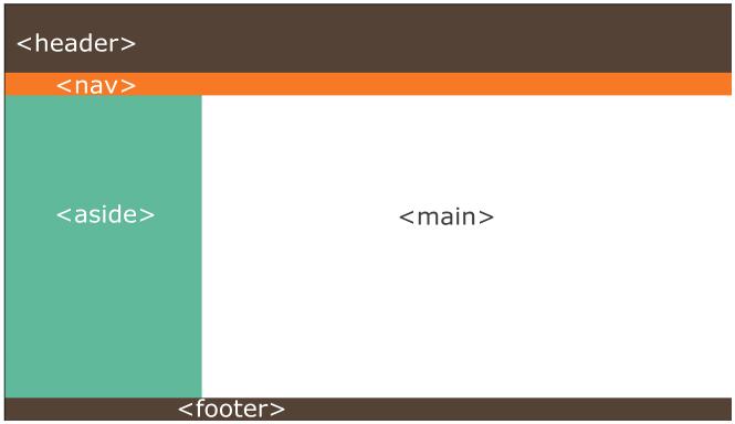 html5 layout