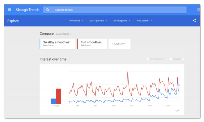 Google Trends for finding blog topics