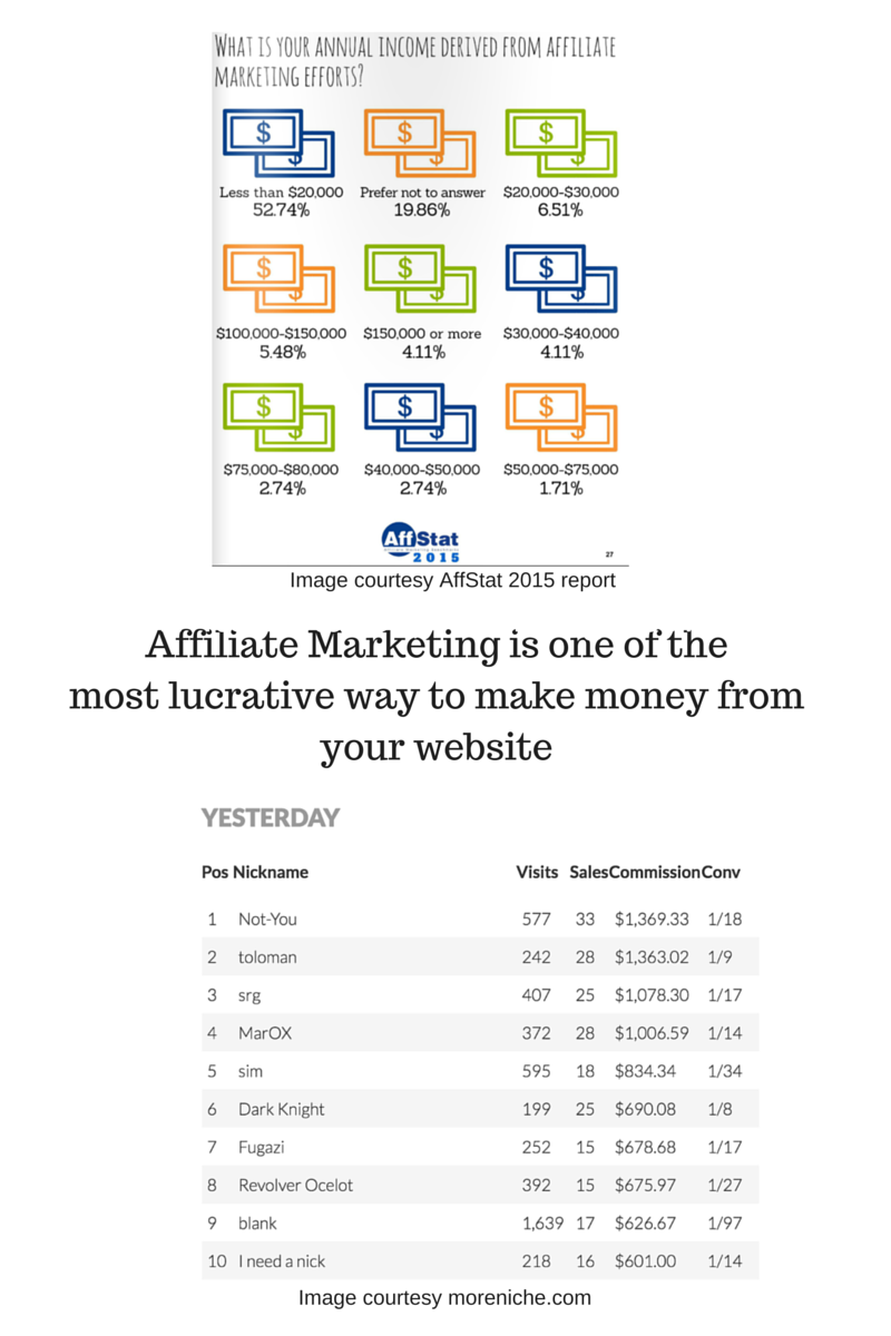 Affiliate Marketing is one of the most lucrative way to make money from your website