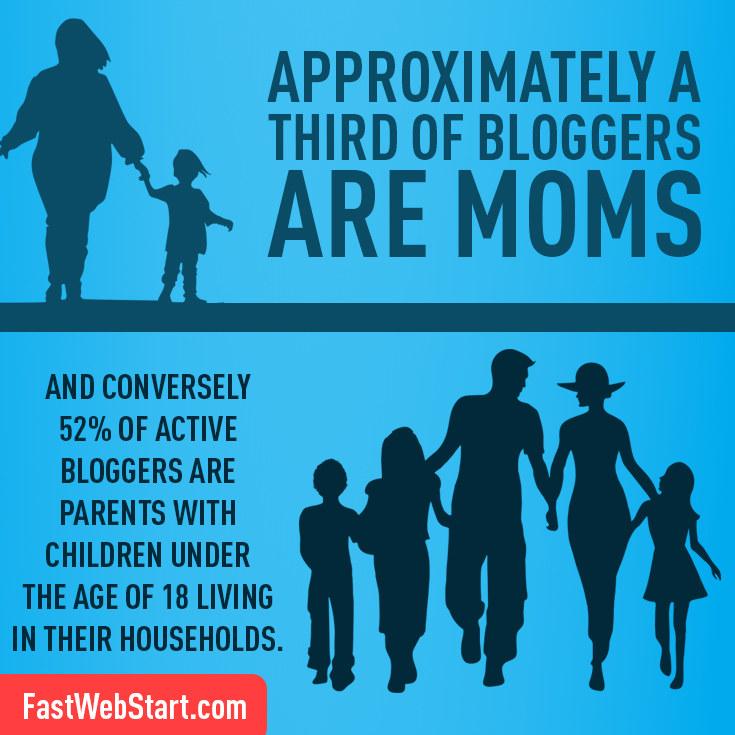 blogger moms