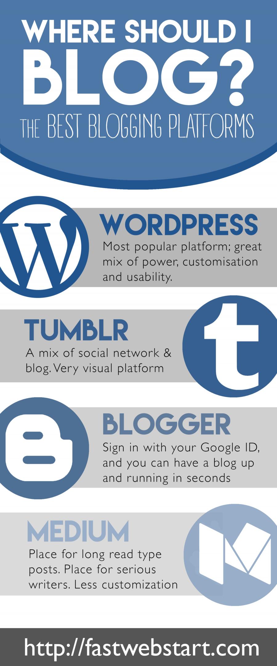 where should I blog
