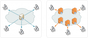 What is a CDN (Content Delivery Network) and How Does It Help Your Website?